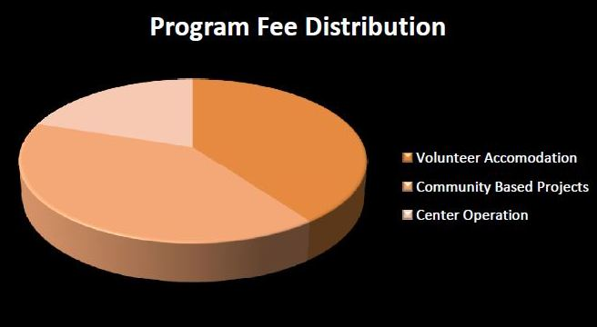 CroppedProgram Fee